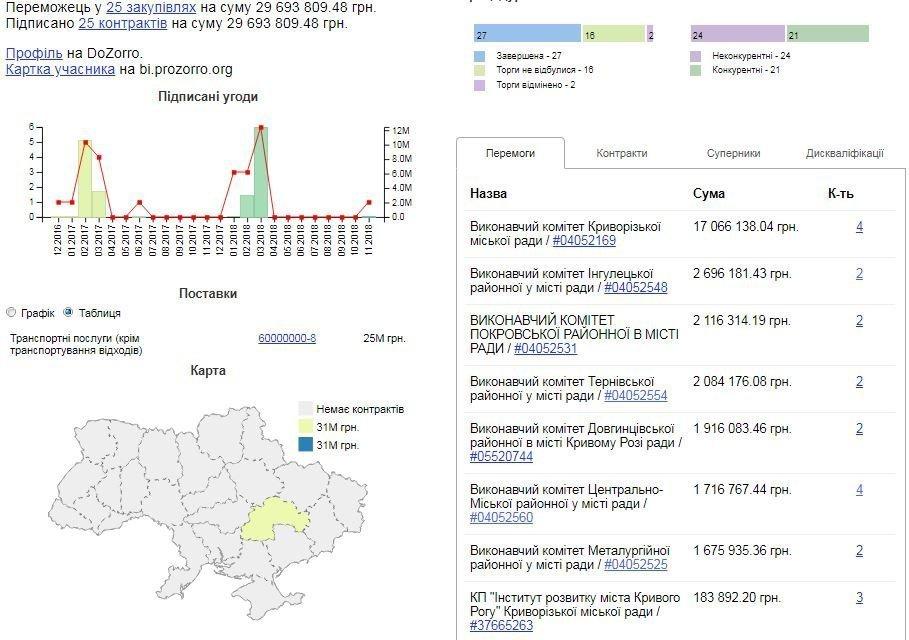 """Аналитика закупок услуг КП """"Автобаза №1"""""""