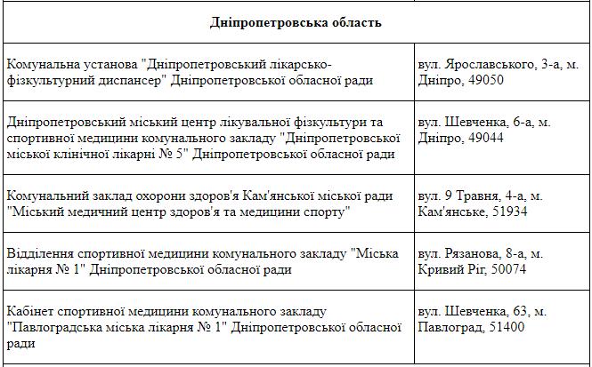 Заведения спортивной медицины на территории Днепропетровской области