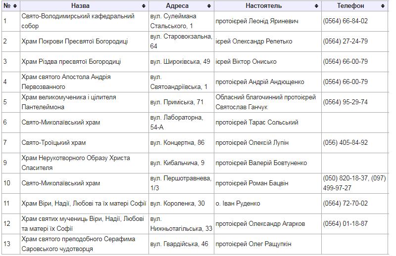 Список адресов храмов УПЦ КП Киевского патриархата в Кривом Роге