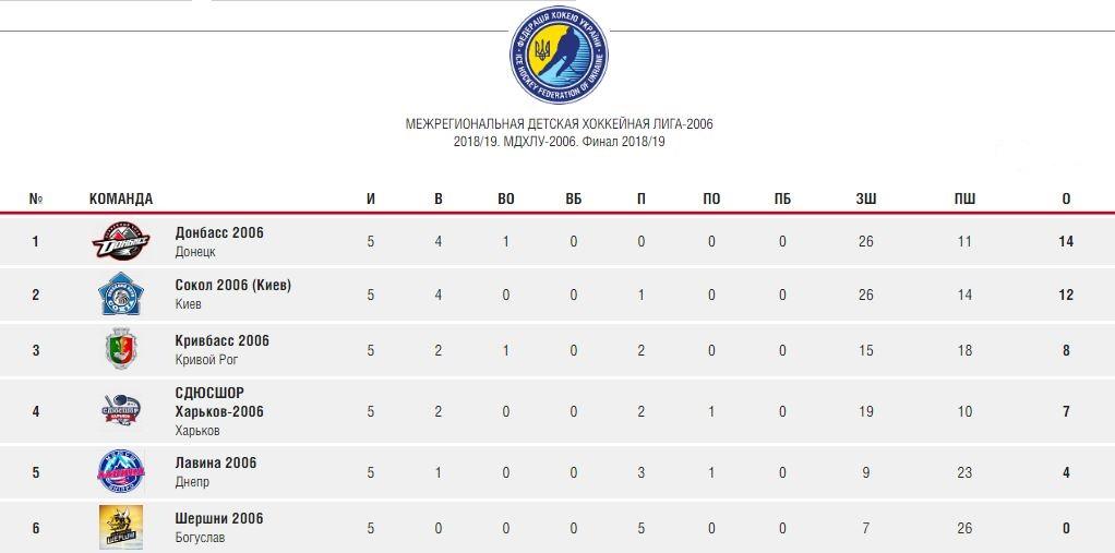 Итоговая таблица финальных игр МДХЛ