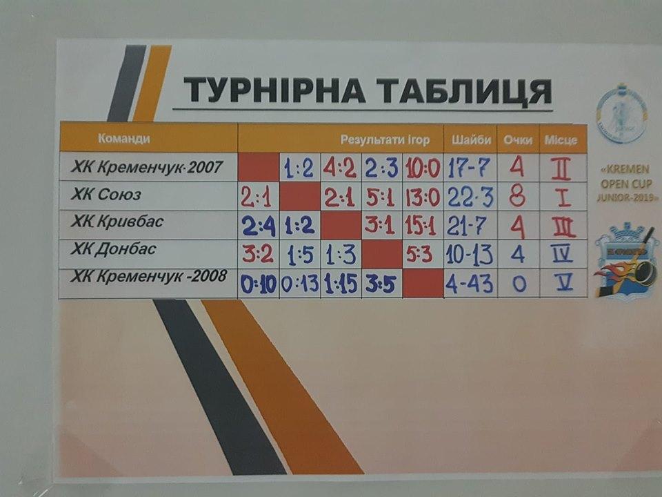 Результаты турнира Kremen Open Cup junior-2019