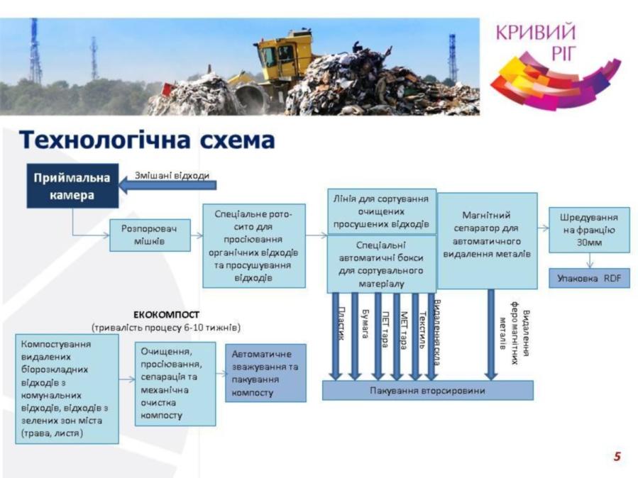 По такой схеме планируют перерабатывать мусор в Кривом Роге