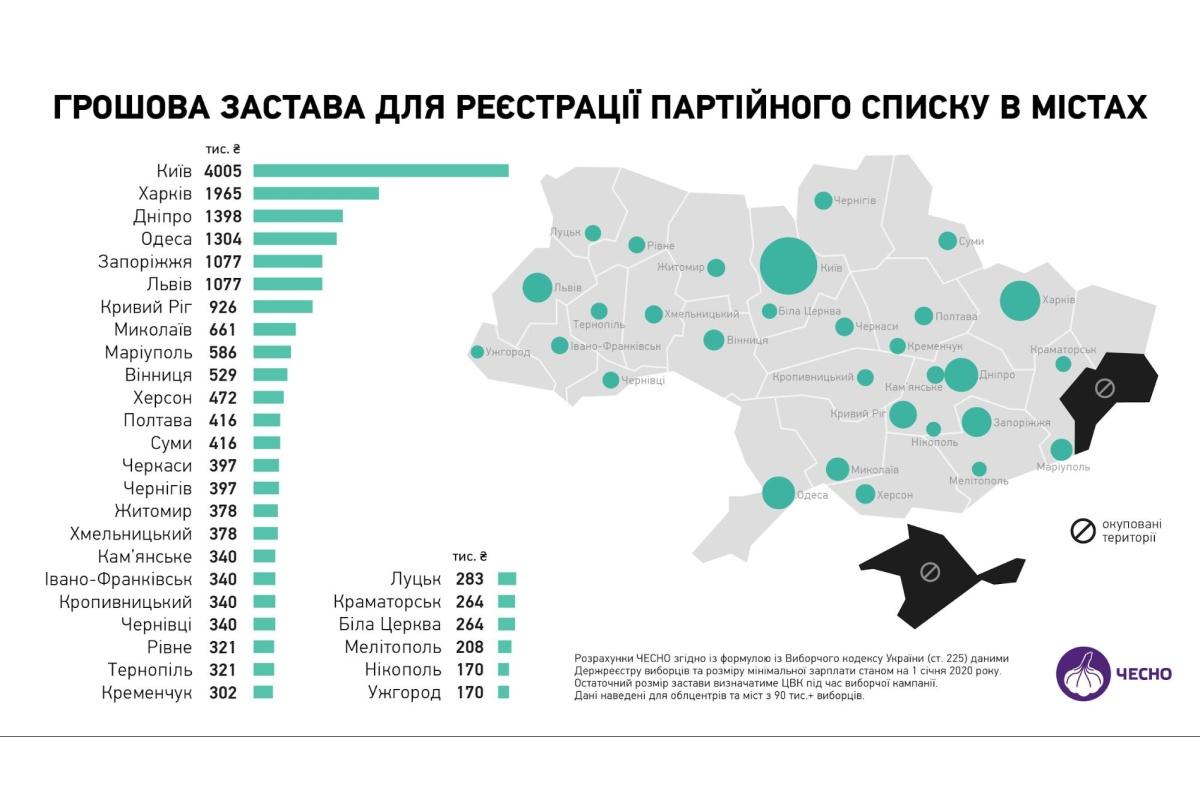 Инфографика денежного залога на выборах в Украине