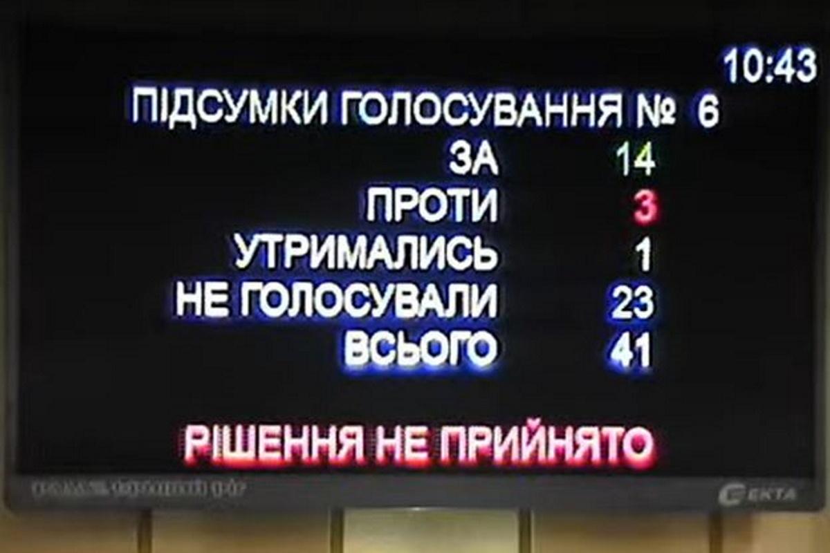 Из 41 находящегося в сессионном зале депутата петицию поддержали только 14.